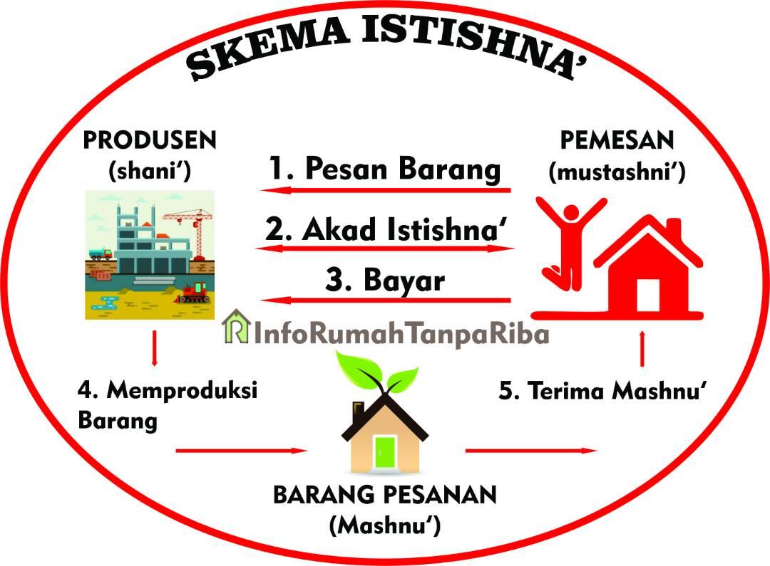 Penjelasan Akad Istishna' Oleh Ustadz DR. Muhammad Arifin Badri, M.A